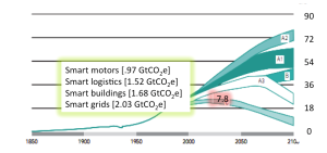 Projected global emissions vs Smart2020 decreases